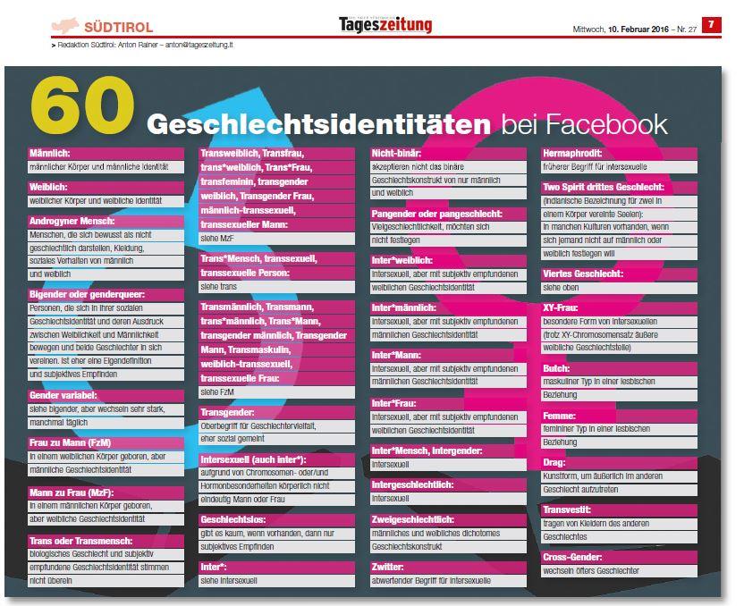 Gender – Geschlechtsidentitäten bei FB